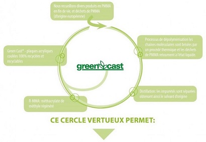 Programme_production Green Cast®